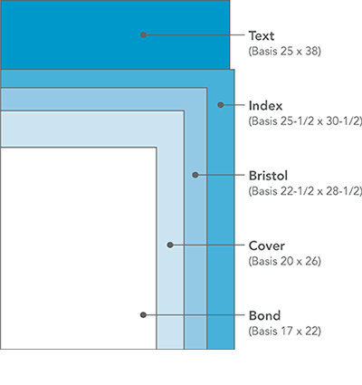 Basis Weight Is The Of A Sheet Based On Standard Size